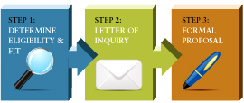 3 Step Grant Application Process